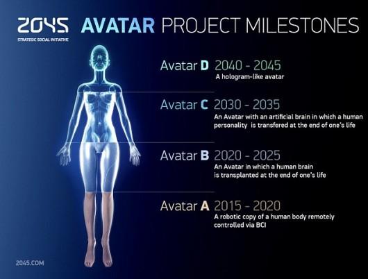 La tabella di marcia dell'Avatar project della 2045 Initiative